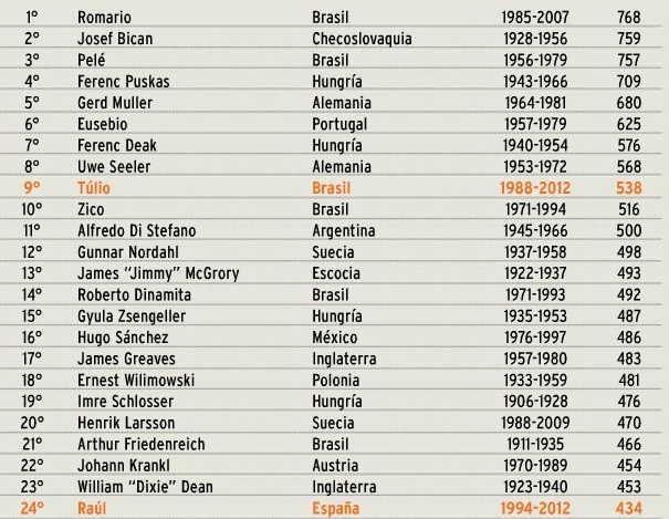 Lista de artilheiros da El Gráfico (Foto: Reprodução)