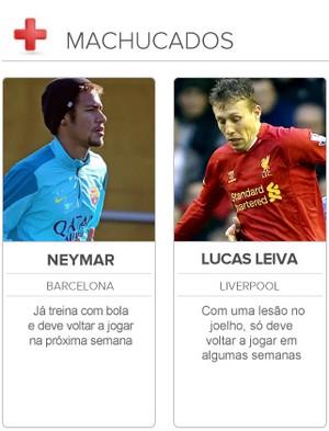 Radar da Copa Machucados - Neymar e Lucas Leiva (Foto: Editoria de Arte)