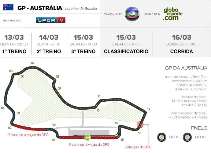 INFO - circuitos Austrália Fórmula 1 (Foto: Editoria de arte)