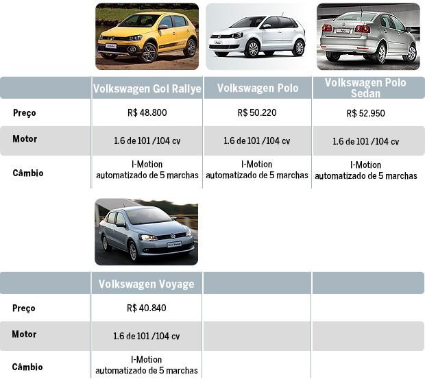 Todos os automáticas e automatizados até R$ 55 mil (Foto: Autoesporte)
