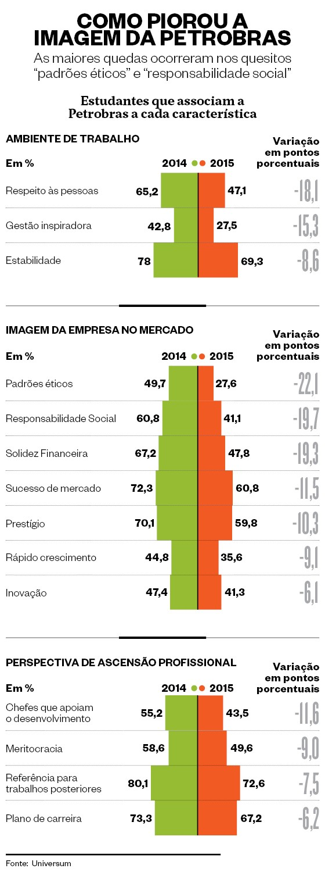 Infográfico sobre a imagem da Petrobras  (Foto: Marco Vergotti)