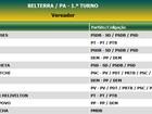 Validação de votos de Lobo altera quadro de vereadores em Belterra