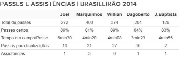 Tabela de passes de Joel e outros atacantes do Cruzeiro 2 (Foto: Editoria de Arte)