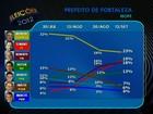 Moroni tem 23%, Elmano, 19%, e Roberto Claudio, 18%, diz Ibope