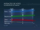 Beto Richa tem 47%, Requião, 30%, e Gleisi, 12%, aponta Ibope no Paraná