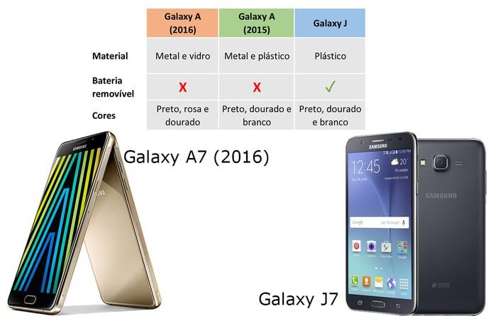 Galaxy A e Galaxy J seguem linhas de design diferentes (Foto: Arte/Elson de Souza)