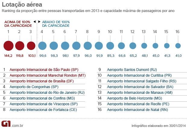 Ranking da taxa de aproveitamento dos aeroportos (Foto: Editoria de Arte/G1)