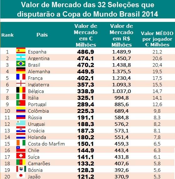 Brasil é a terceira seleção mais valiosa da Copa do Mundo - Época ... 1d91de6958326