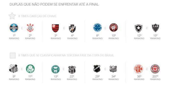 info sorteio copa do brasil 1 (Foto: arte esporte)