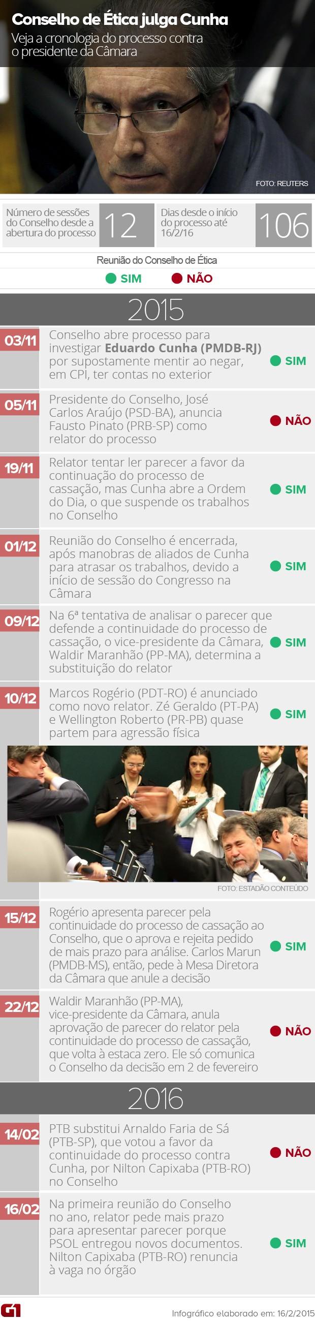 Conselho de Ética / Eduardo Cunha (Foto: Editoria de Arte / G1)