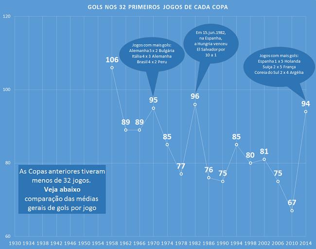 Copa 2014 média de gols em todas as Copas e nos primeiros 32 jogos deste ano