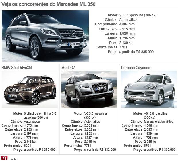 Concorrentes; ML; Mercedes; 350; 2013 (Foto: Divulgação)