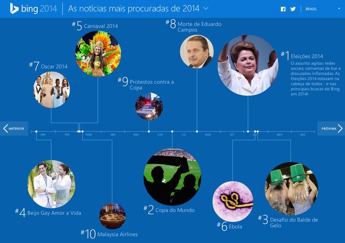 Eleições foi o assunto mais procurado, seguido da Copa do Mundo (Foto: Reprodução/Microsoft)