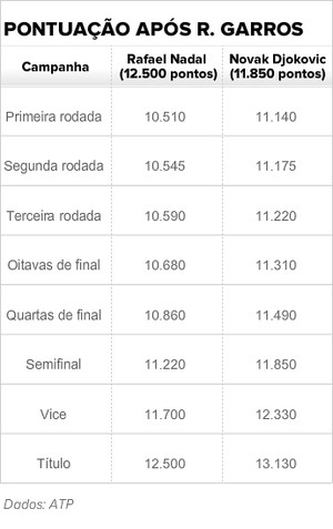 tabela briga ranking nadal djokovic roland garros (Foto: ATP)