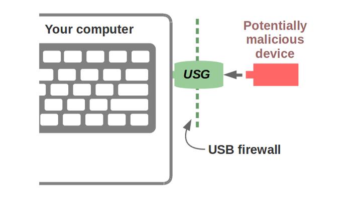 USG fica entre PC e pendrive possivelmente contaminado (Foto: Divulgação/Robert Fisk)