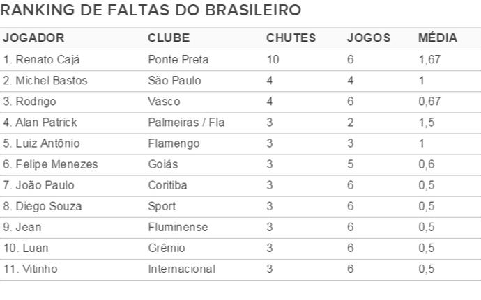 Ranking de cobranças de falta do Campeonato Brasileiro (Foto: Infográfico)