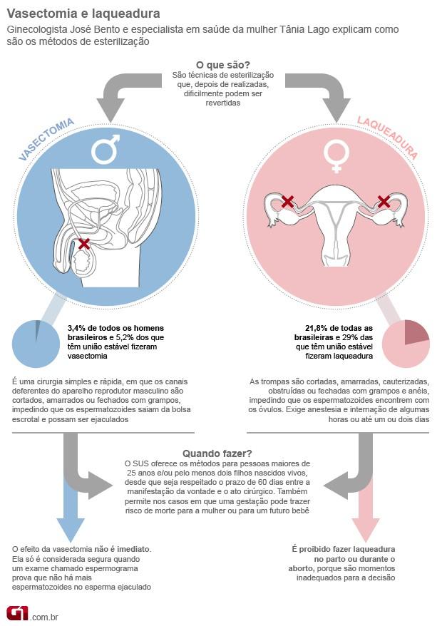 Vasectomia e laqueadura (Foto: Arte/G1)