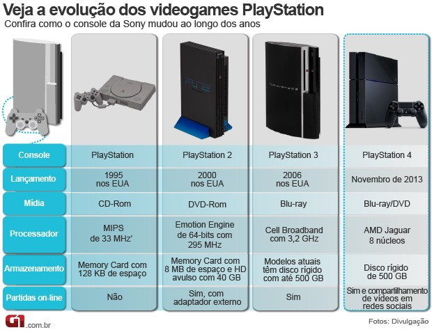 Arte: a evolução do PlayStation (Foto: Editoria de arte/G1)