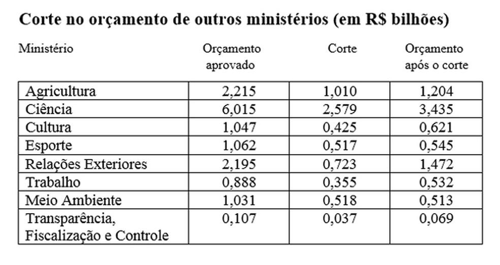 Corte no orçamento de ministérios (Foto: Fonte: Ministério do Planejamento)