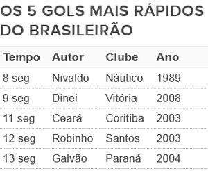 cinco gols mais rápidos (Foto: GloboEsporte.com)