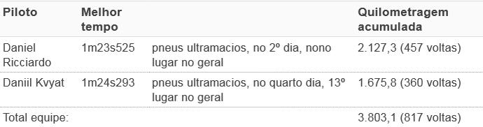 tempos RBR pré-temp (Foto: GloboEsporte.com)