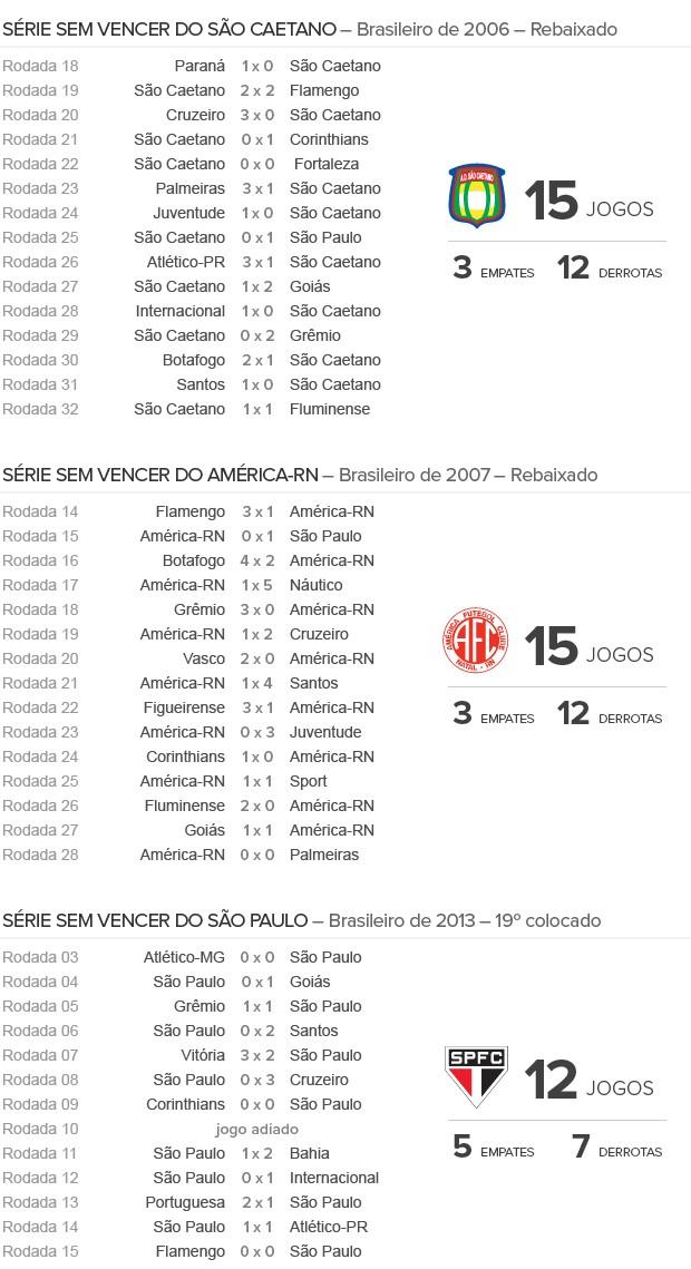 Info_CAMPANHA-SaoPaulo-2 (Foto: Infoesporte)