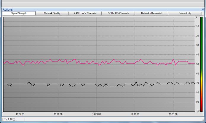 Visualizando em tempo real dados do sinal Wi-Fi da rede selecionada (Foto: Reprodução/Edivaldo Brito)