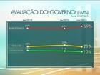 Datafolha divulga pesquisa de avaliação do governo Dilma Rousseff