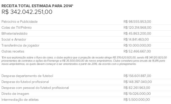 Info Receita Total FLAMENGO (Foto: Infoesporte)