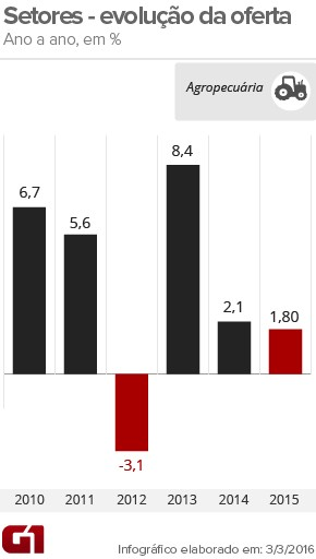 PIB agropecuária-ano (Foto: Arte/G1)