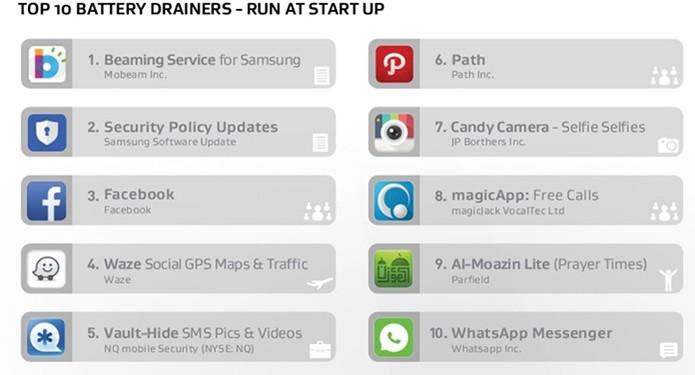 Drenagem de bateria dos apps que rodam automaticamente (Foto: Divulgação/AVG)