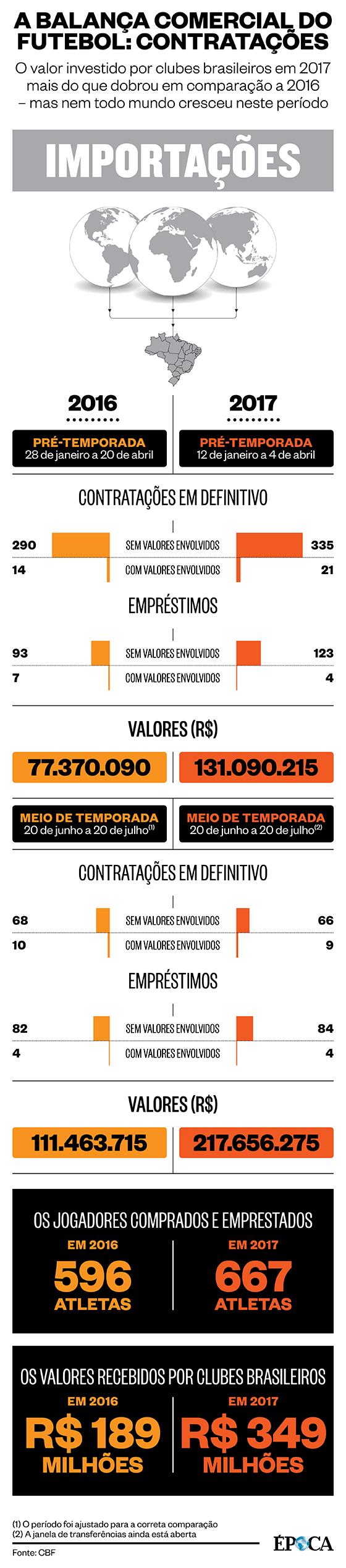 """As """"importações"""" do futebol brasileiro em 2017 (Foto: ÉPOCA)"""