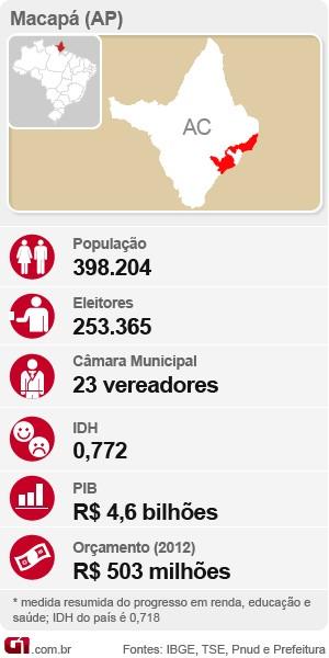 Macapá, Amapá, fichas de cidades (Foto: Editoria de Arte/G1)