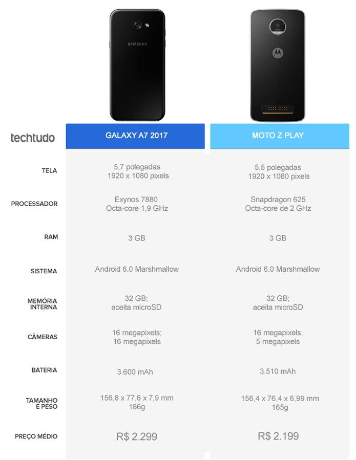Tabela comparativa entre o Galaxy A7 2017 e o Moto Z Play (Foto: Arte/TechTudo)