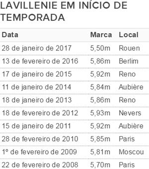atletismo início temporada Renaud Lavillenie (Foto: GloboEsporte.com com dados da IAAF)