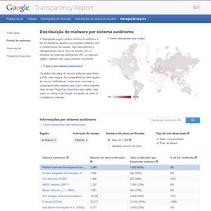 Relatório de Transparência do Google mostra sites infectados no mundo. (Foto: Reprodução/Google)