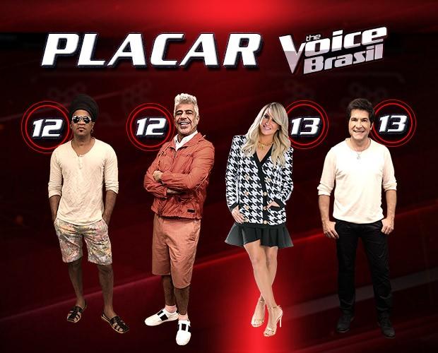 Balanço da quinta Noite de Audições às Cegas da terceira temporada do The Voice Brasil (Foto: Arte: The Voice Brasil)
