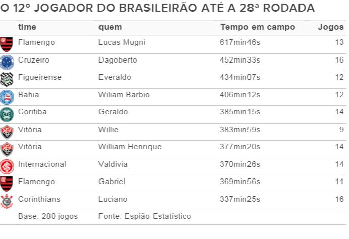Os reservas que mais atuaram no Brasileirão até a 28ª rodada (Foto: GloboEsporte.com)