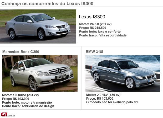 Concorrentes Lexus IS300 (Foto: Editoria de Arte/G1)
