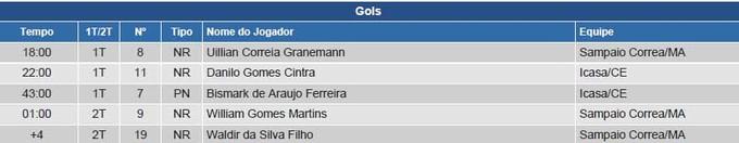 Trecho da súmula que cita os gols do jogo e último gol foi para Waldir (Foto: Reprodução/Site da CBF)