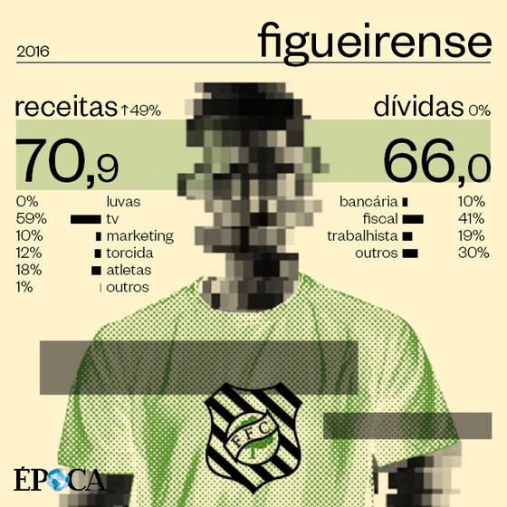 As finanças do Figueirense em 2016 (Foto: ÉPOCA)