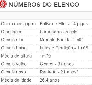 Tabela Inter números elenco 2006 (Foto: Reprodução)