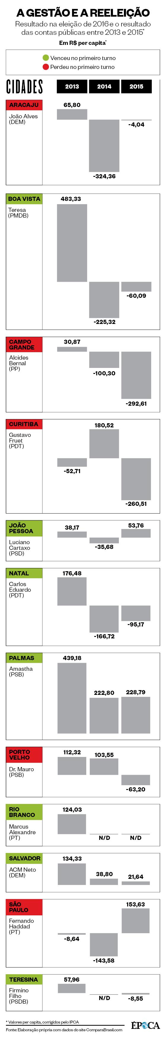 Resultado nas urnas e resultado financeiro dos prefeitos das capitais (Foto: Editoria de Arte)