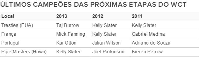 tabela últimos campeões últimas etapas do WCT (Foto: GloboEsporte.com)