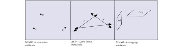 Ponto, reta e plano são conceitos básicos (Foto: Reprodução)