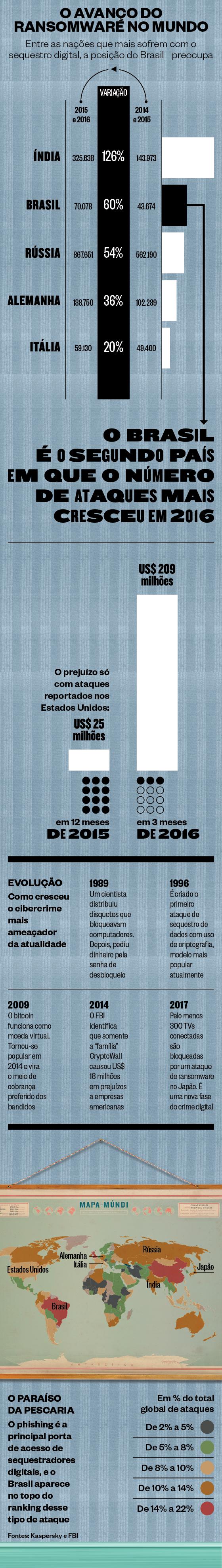 Infográfico (Foto: Época)