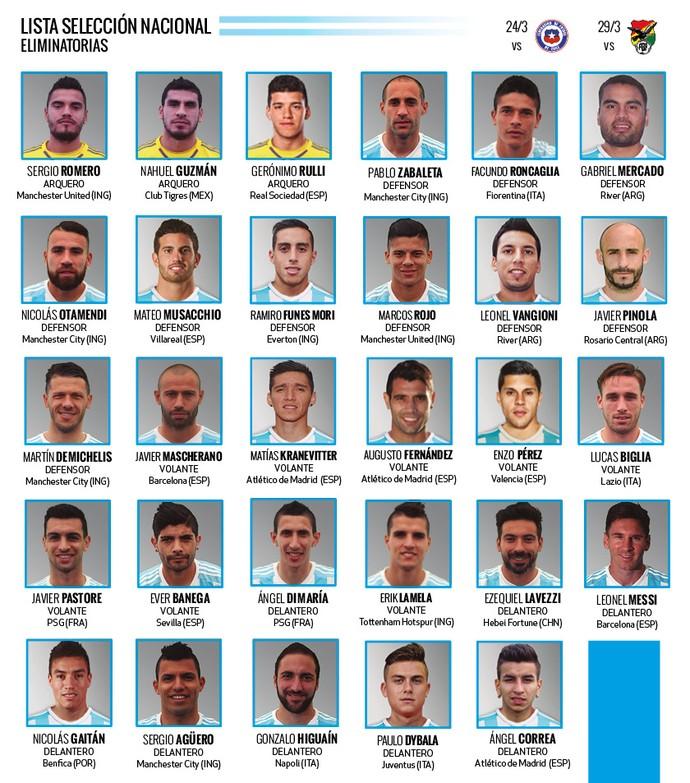 Lista de convocados da Argentina (Foto: Divulgação / AFA)