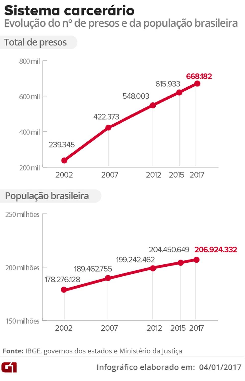 Número de presos cresce em proporção maior que o da população; 180% em 15 anos, ante 16% (Foto: Editoria de arte/G1)