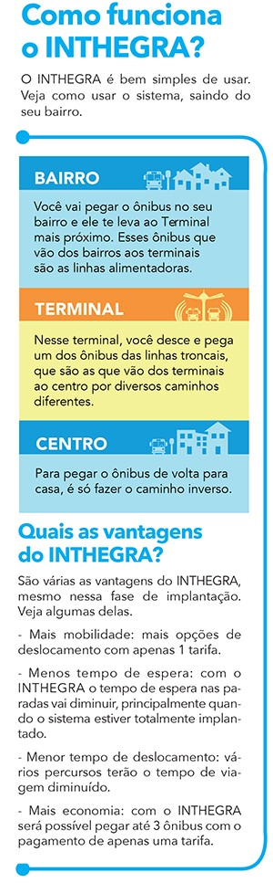 Saiba o que é o Inthegra (Foto: Reprodução)