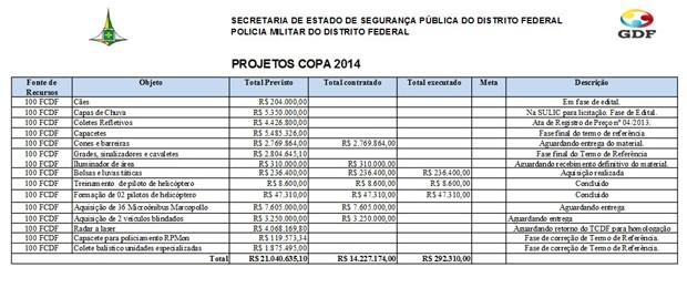 Lista de itens que a Polícia Militar pretendia adquirir para a Copa das Confederações (Foto: Reprodução)